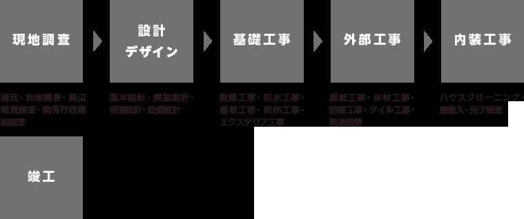 改修工事・インテリアデザイン
